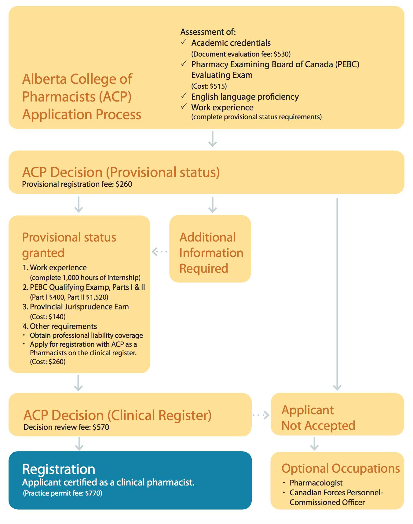 PEBC Exam for Alberta province